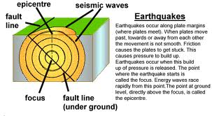 earthquakes dunh dunh dunh   homea diagram of an earthquake